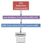 How to connect Oracle Database in Java