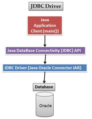 Connect Oracle Database