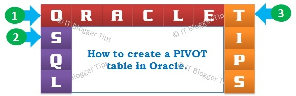 Create a Pivot Table in Oracle