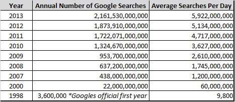 Google Searches Per Year